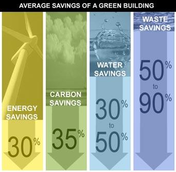 leed-certification average savings
